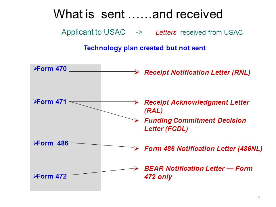 What is sent ……and received