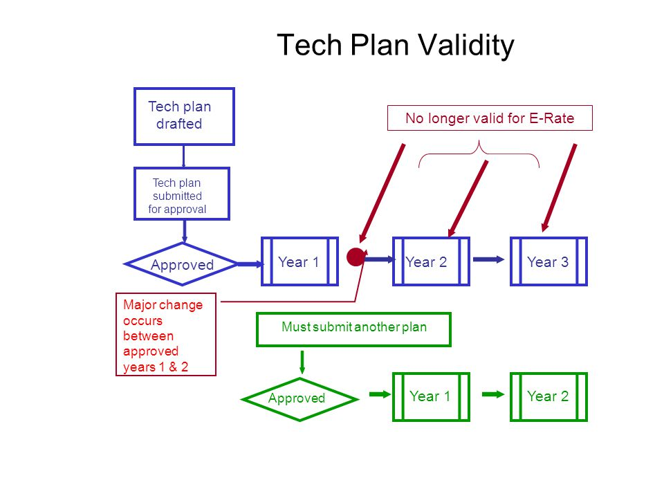 Tech Plan Validity Year 1 Year 2 Year 3 Approved