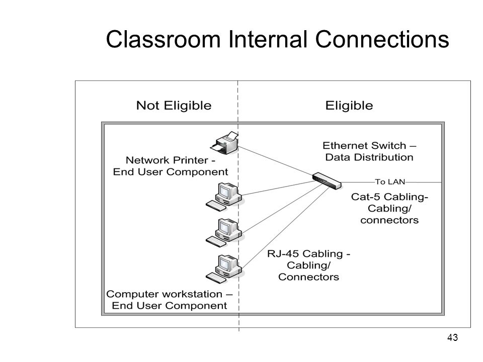 Classroom Internal Connections