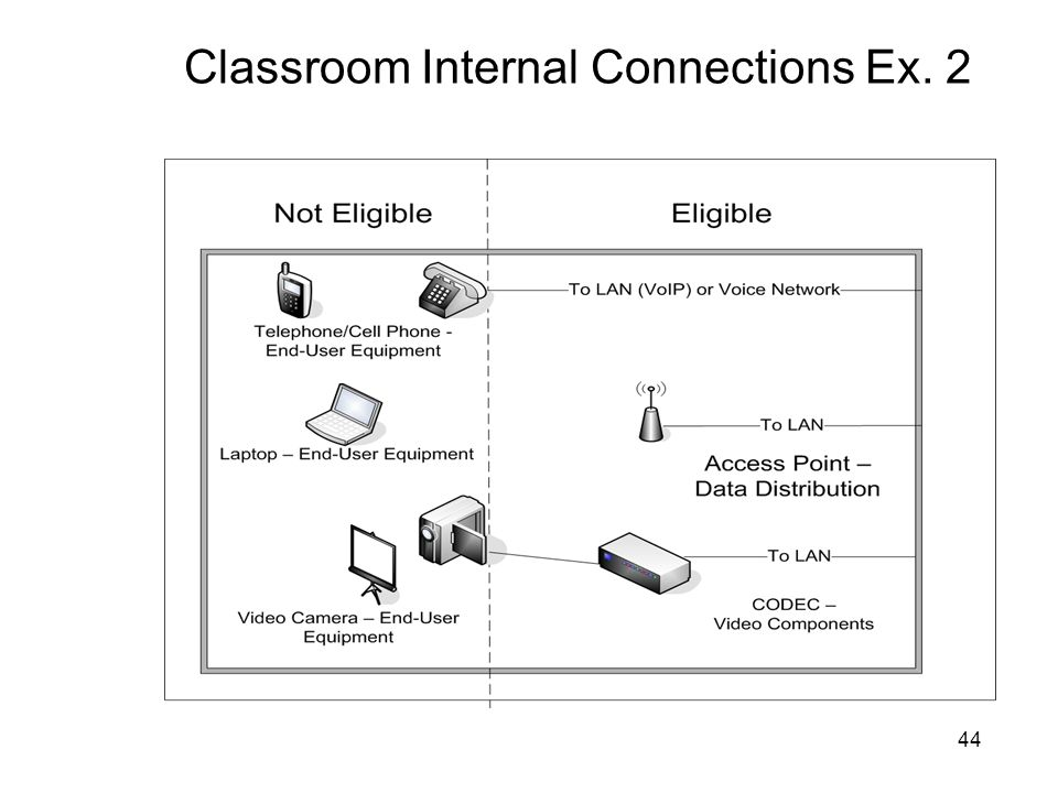 Classroom Internal Connections Ex. 2