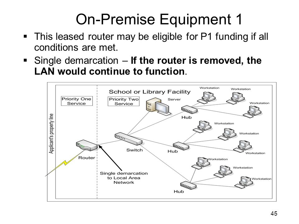 On-Premise Equipment 1 This leased router may be eligible for P1 funding if all conditions are met.