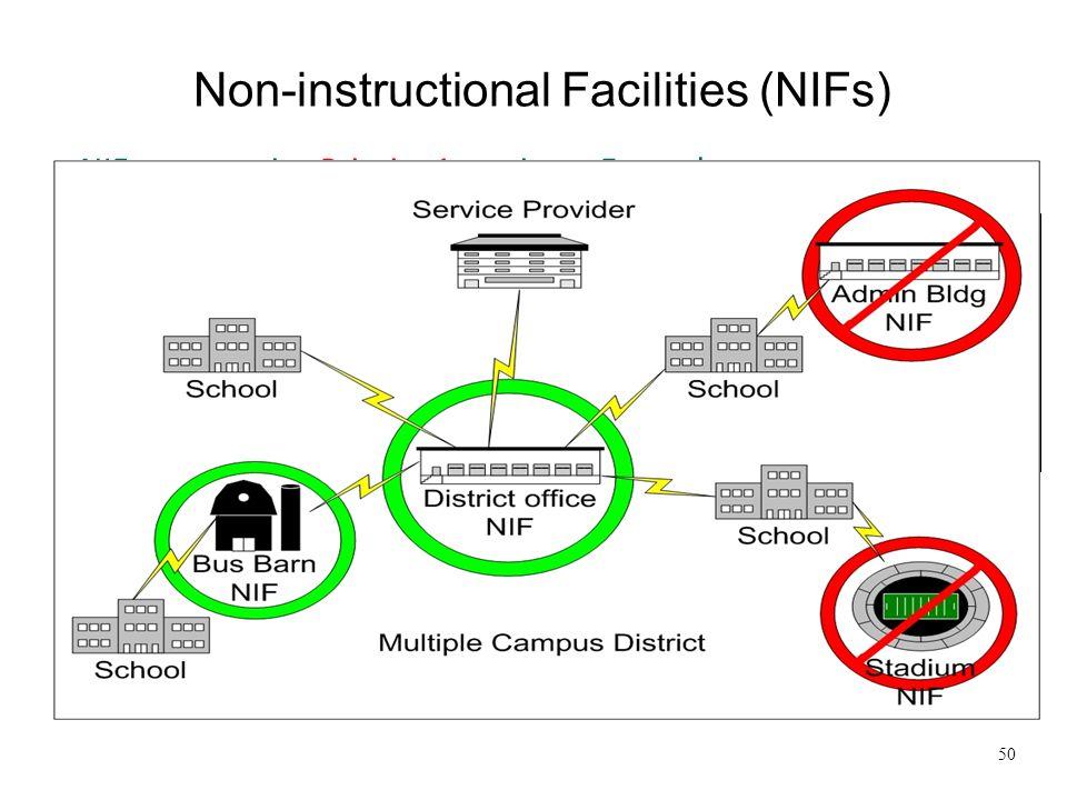 Non-instructional Facilities (NIFs)