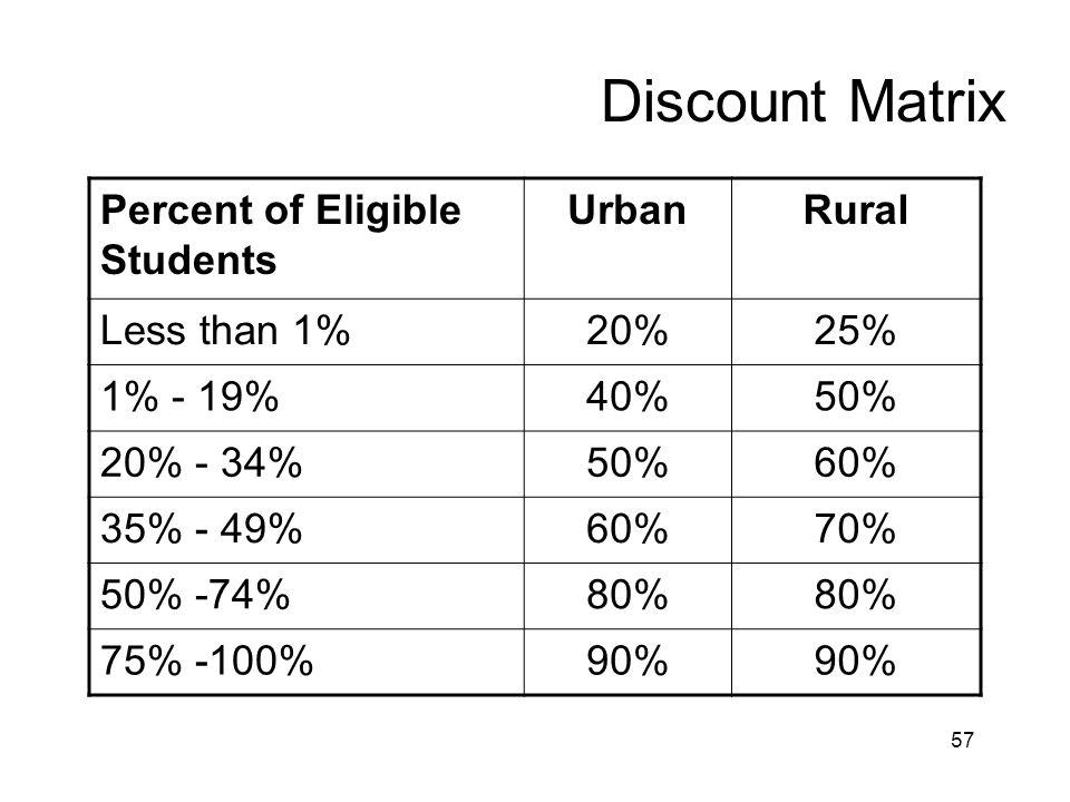 Discount Matrix Percent of Eligible Students Urban Rural Less than 1%