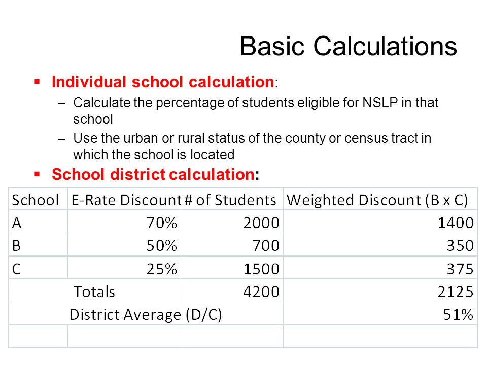 Basic Calculations Individual school calculation: