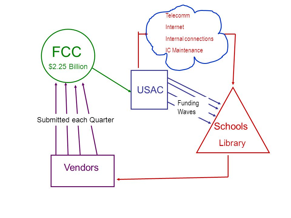 FCC USAC Schools Vendors Library $2.25 Billion Funding Waves