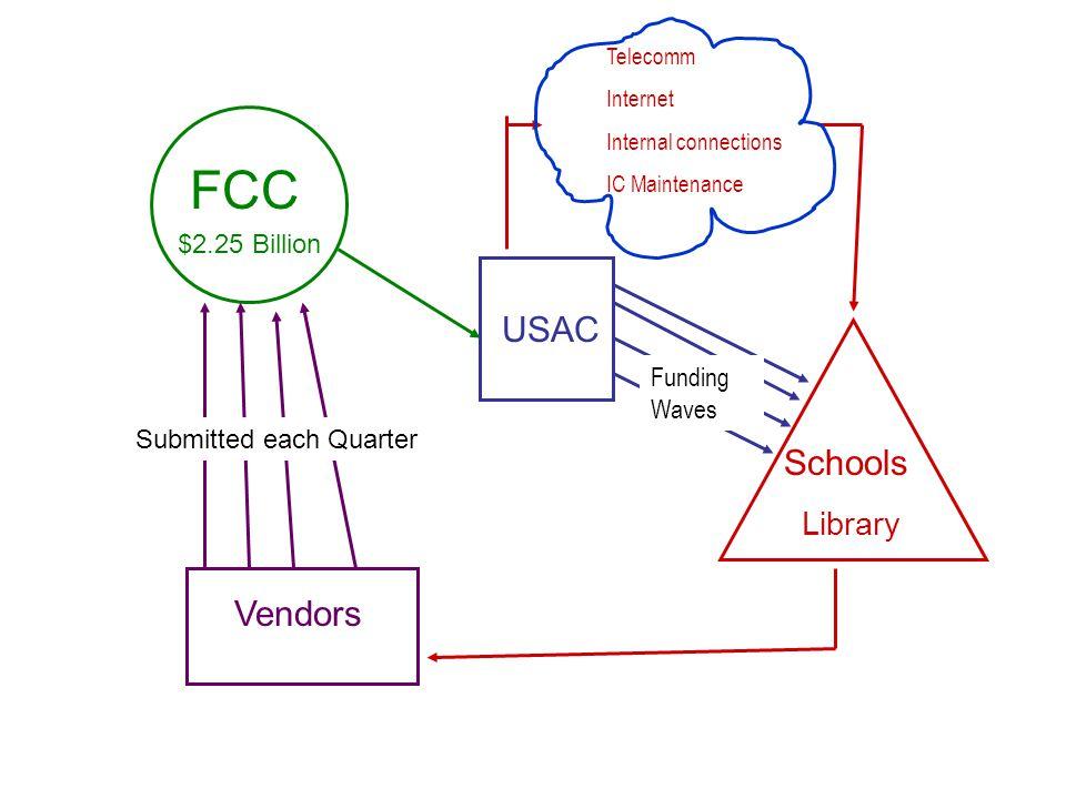 FCC USAC Schools Vendors Library $2.25 Billion Funding Waves