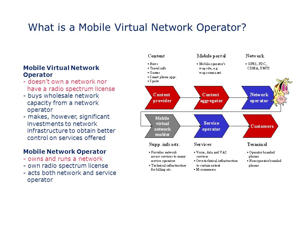 What is a Mobile Virtual Network Operator