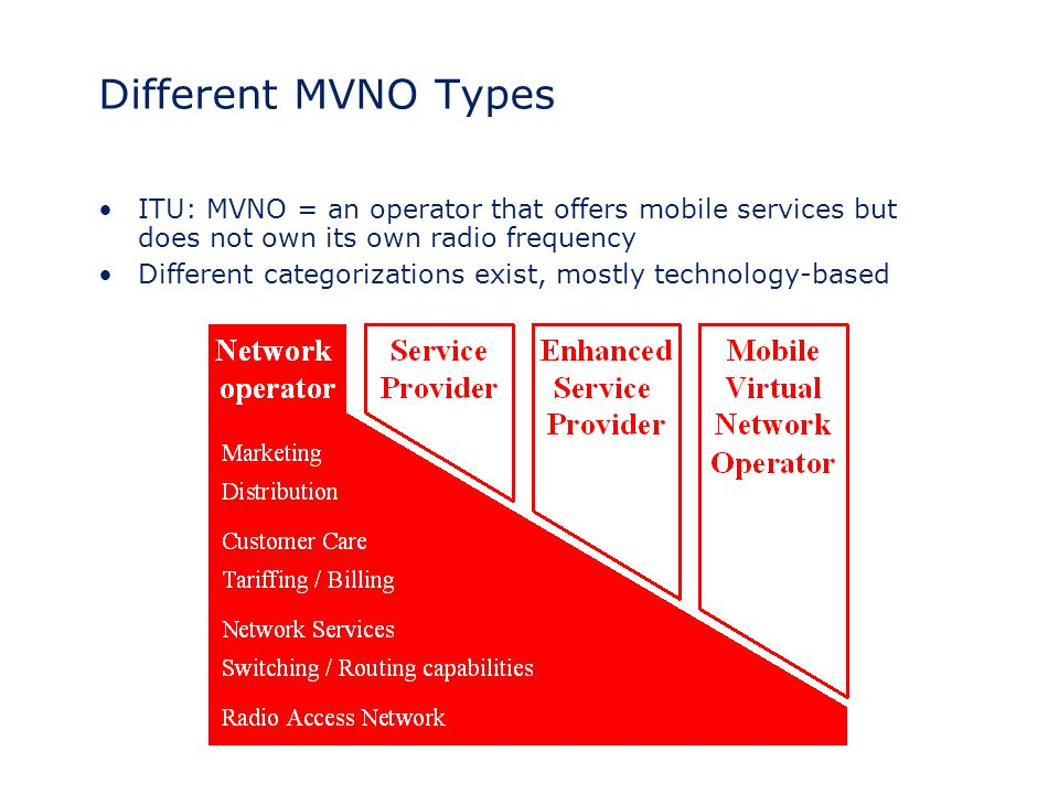Different MVNO Types ITU: MVNO = an operator that offers mobile services but does not own its own radio frequency.