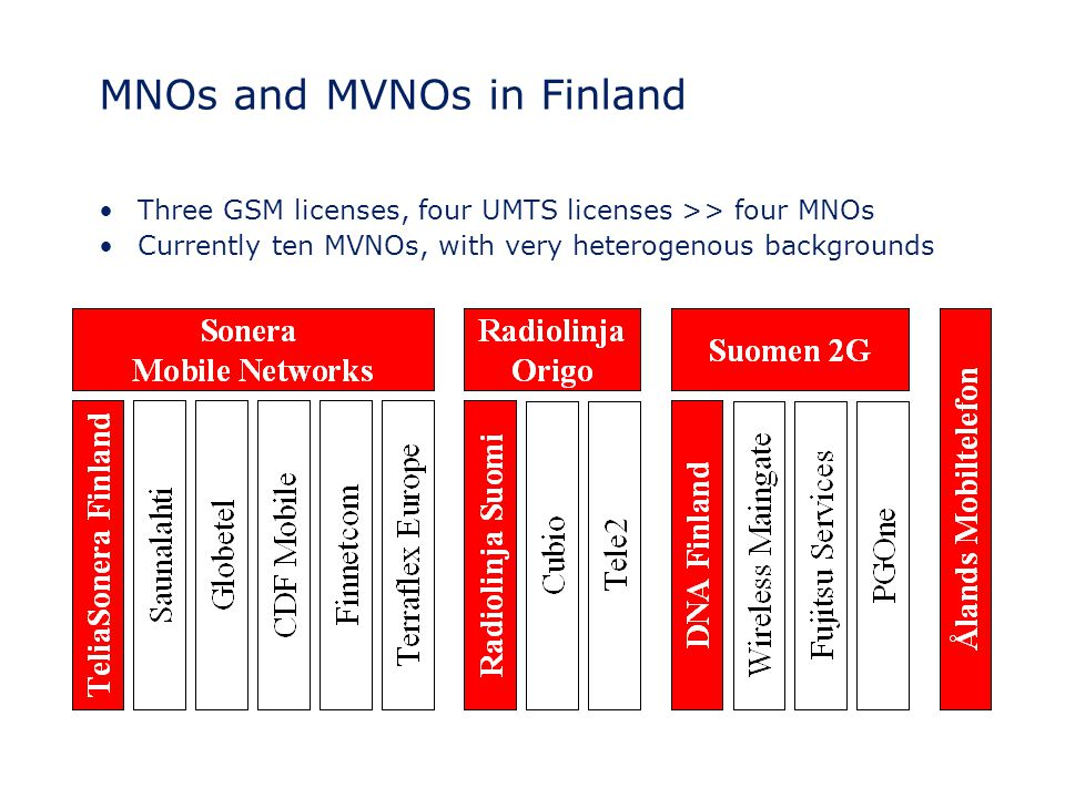 MNOs and MVNOs in Finland