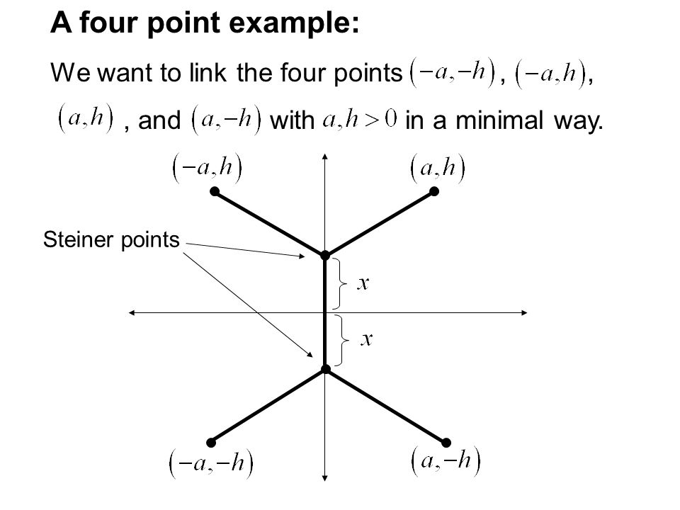 A four point example: We want to link the four points , ,