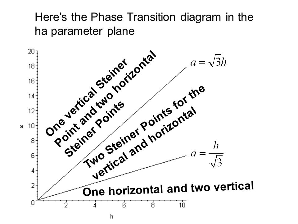 Here's the Phase Transition diagram in the ha parameter plane