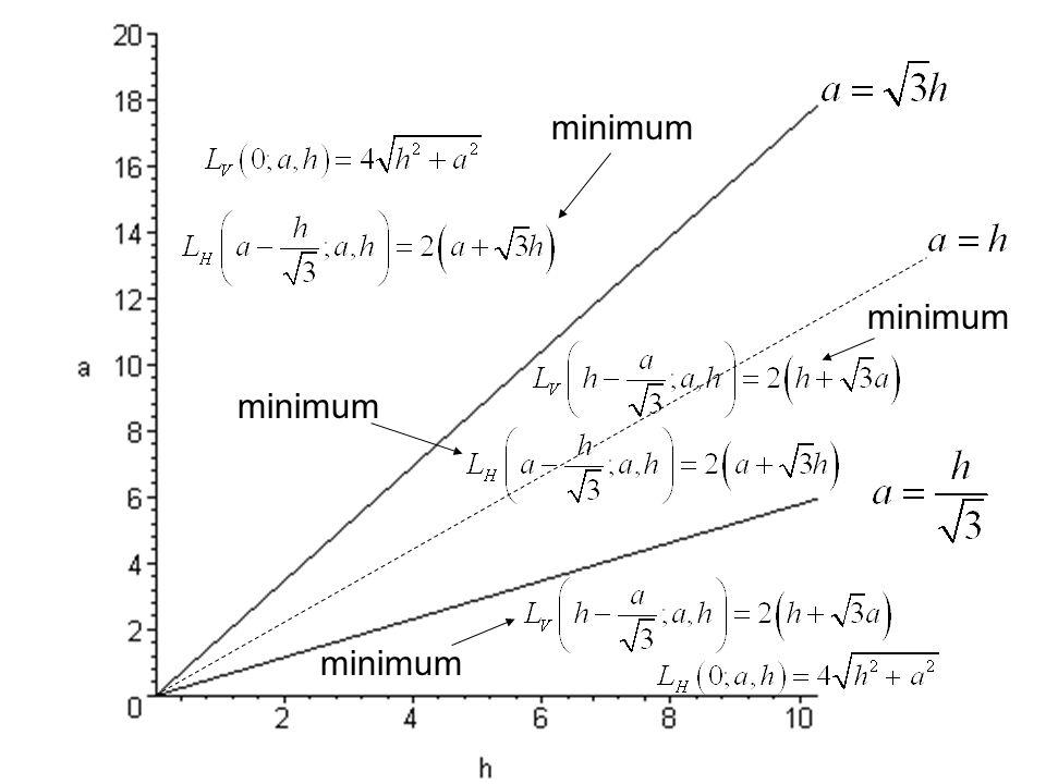 minimum minimum minimum minimum