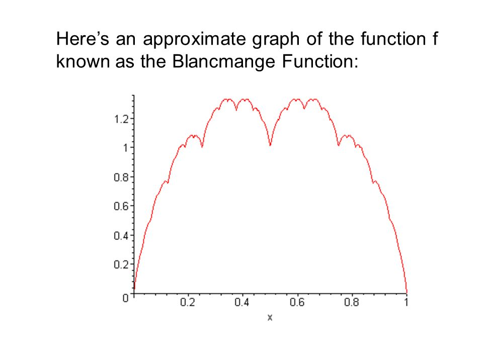 Here's an approximate graph of the function f known as the Blancmange Function: