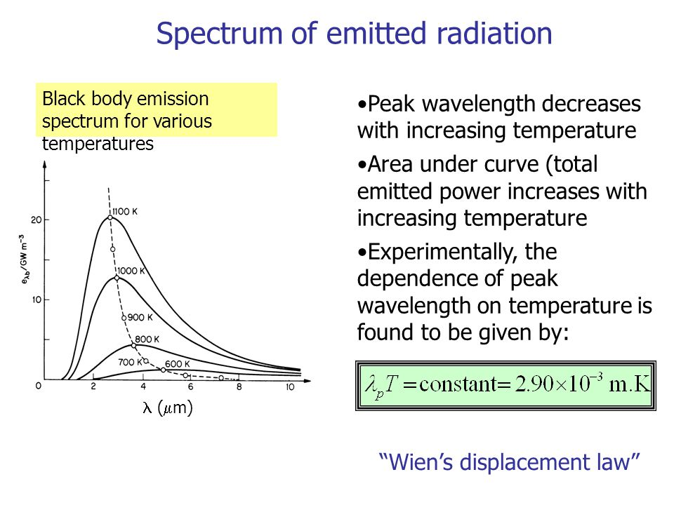 Spectrum of emitted radiation