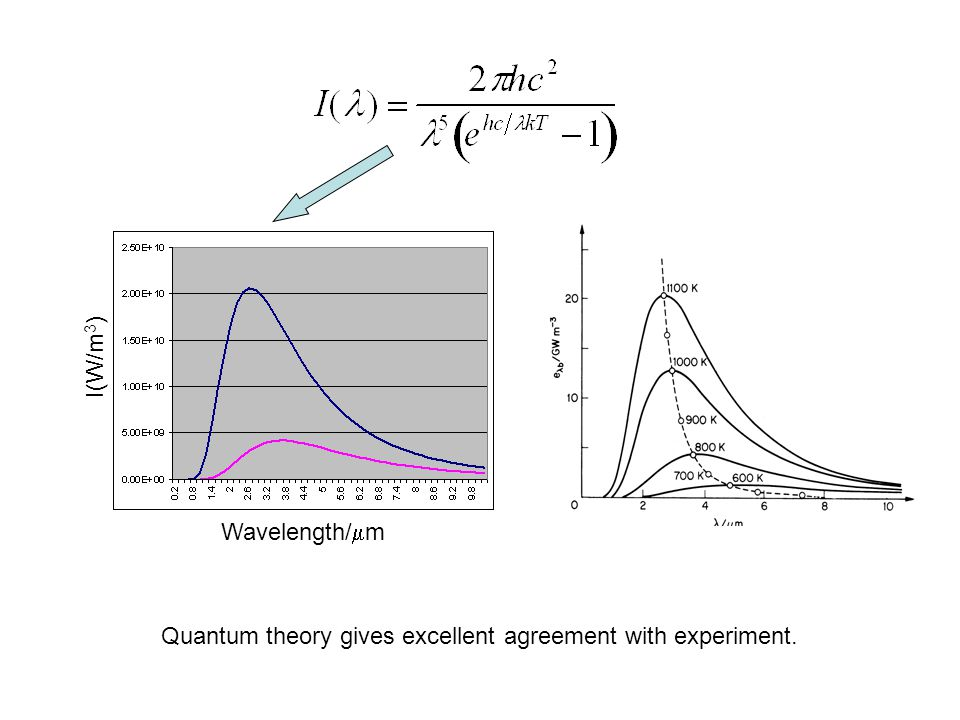 I(W/m3) Wavelength/m Quantum theory gives excellent agreement with experiment.