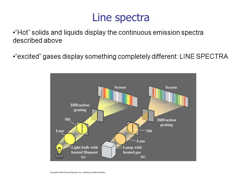 Line spectra Hot solids and liquids display the continuous emission spectra described above.