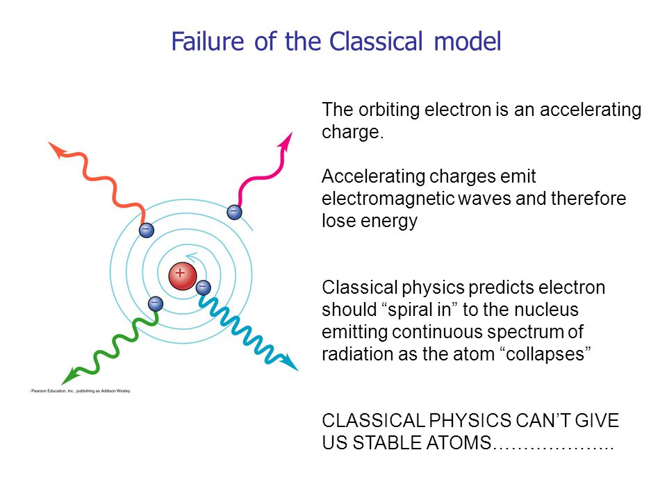 Failure of the Classical model