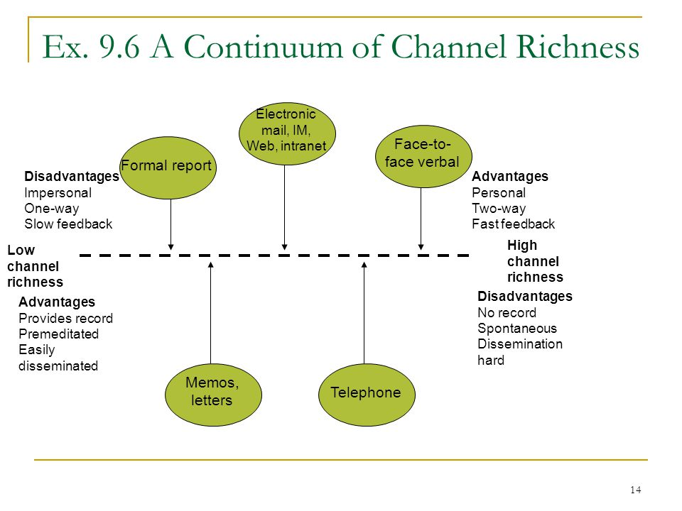 Ex. 9.6 A Continuum of Channel Richness