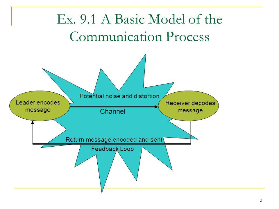 Ex. 9.1 A Basic Model of the Communication Process
