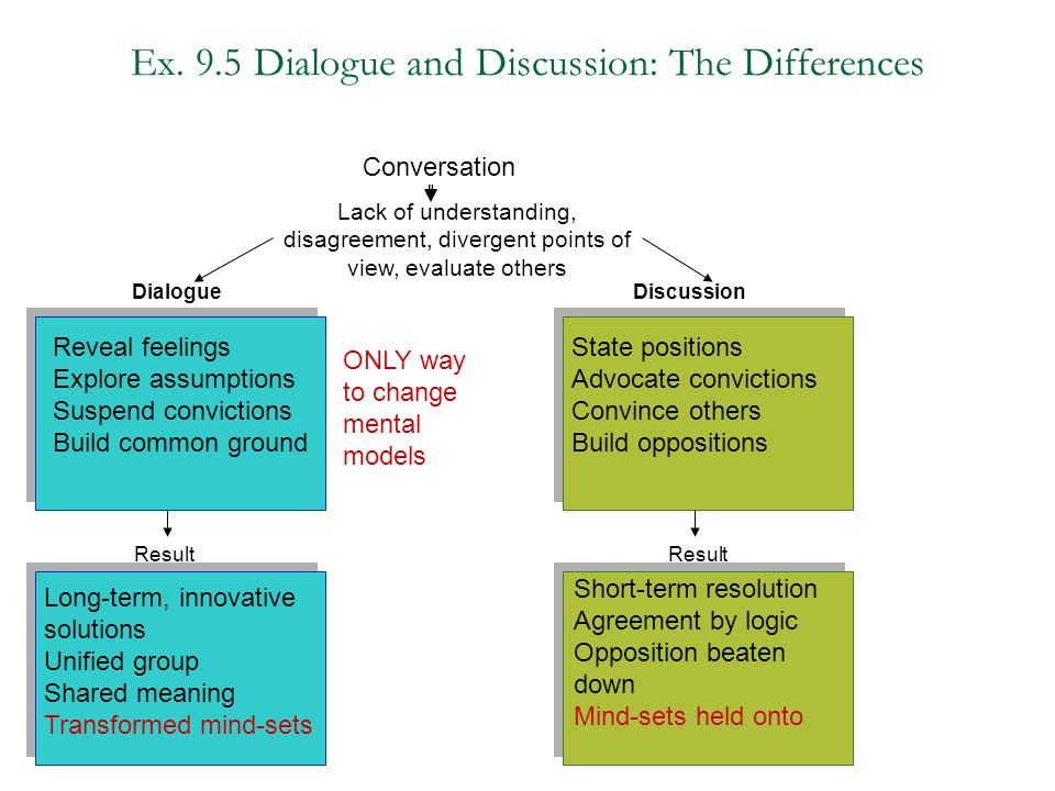 Ex. 9.5 Dialogue and Discussion: The Differences