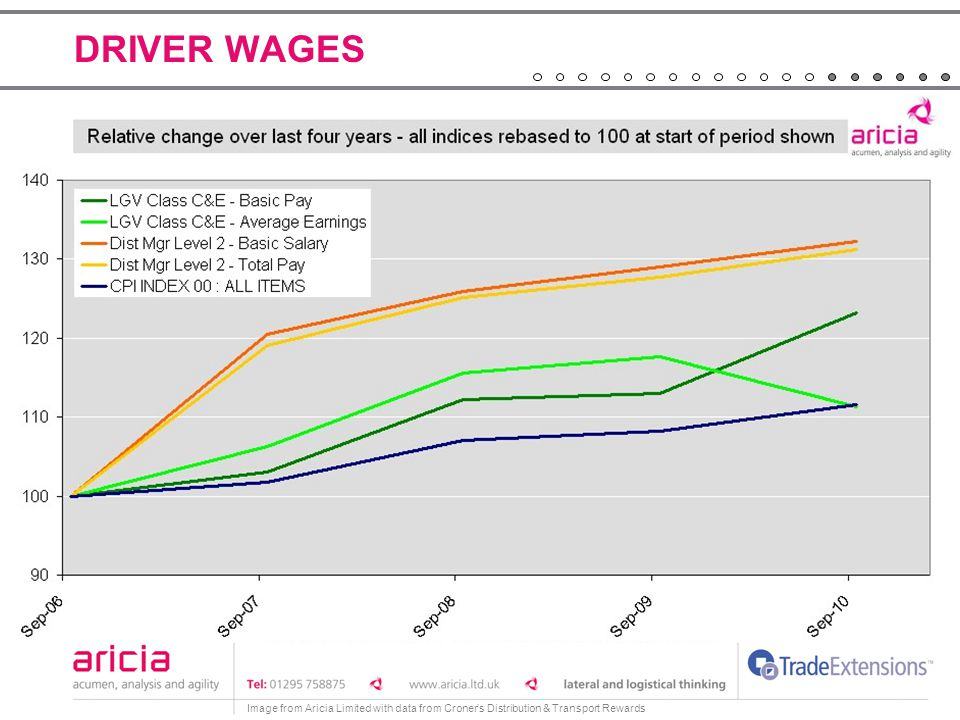DRIVER WAGES Image from Aricia Limited with data from Croner's Distribution & Transport Rewards