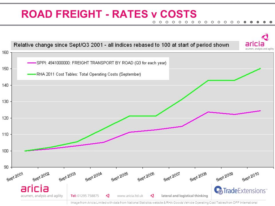 ROAD FREIGHT - RATES v COSTS