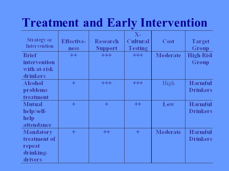 Treatment and Early Intervention