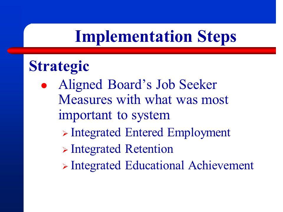 Implementation Steps Strategic