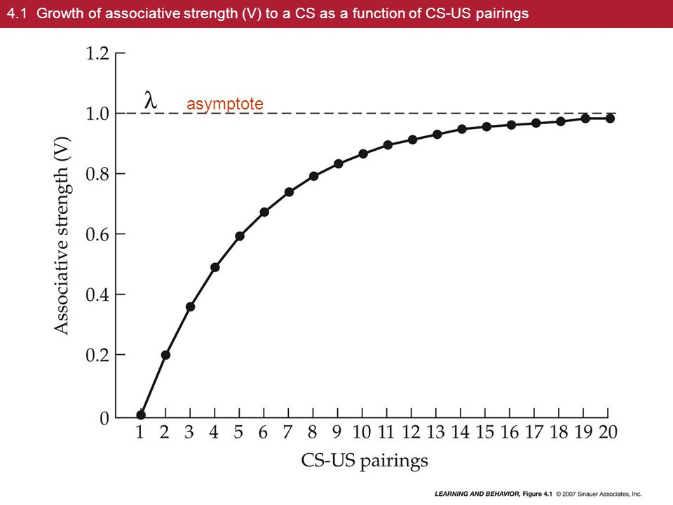 4.1 Growth of associative strength (V) to a CS as a function of CS-US pairings
