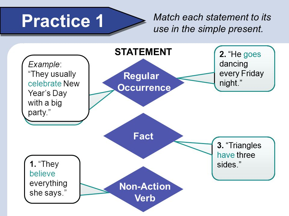 Practice 1 Match each statement to its use in the simple present.