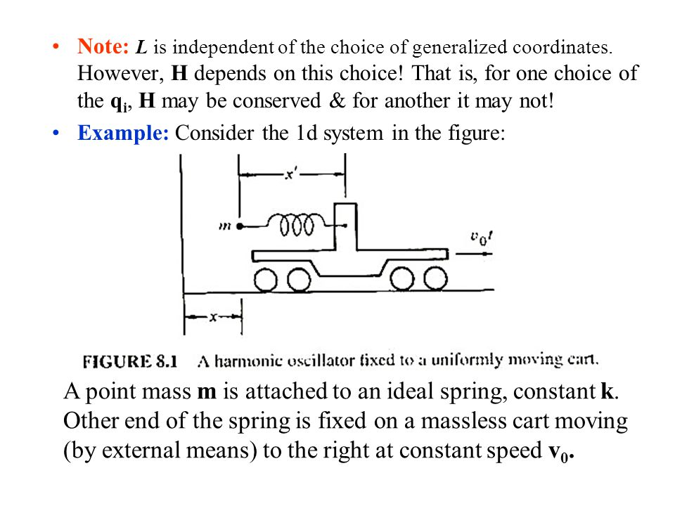 A point mass m is attached to an ideal spring, constant k.