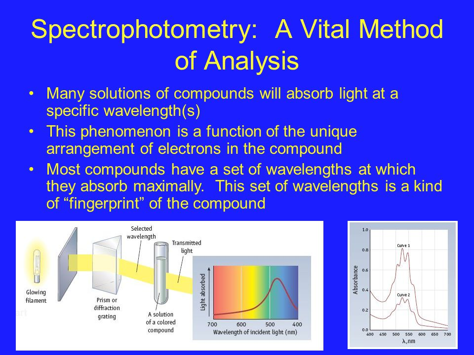 Spectrophotometry: A Vital Method of Analysis