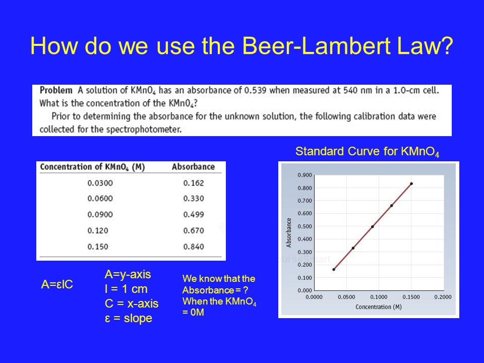 How do we use the Beer-Lambert Law