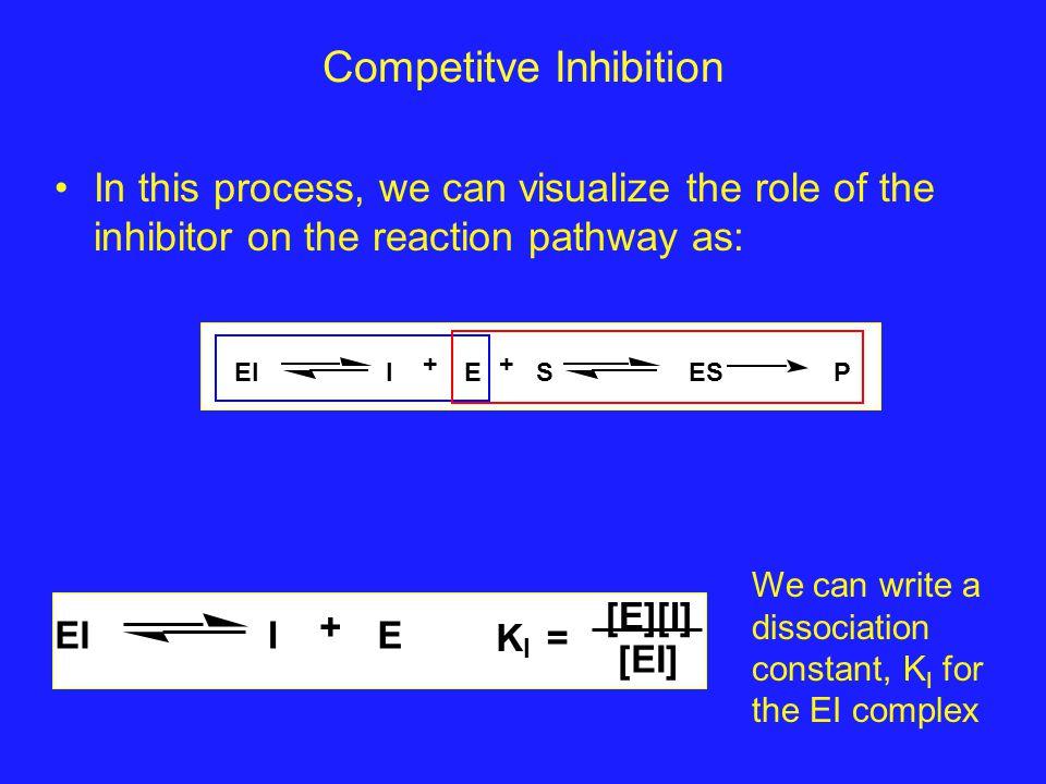Competitve Inhibition