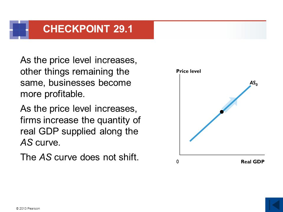 CHECKPOINT 29.1 As the price level increases, other things remaining the same, businesses become more profitable.