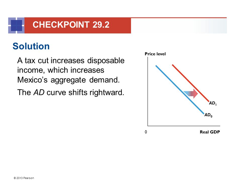 CHECKPOINT 29.2 Solution. A tax cut increases disposable income, which increases Mexico's aggregate demand.