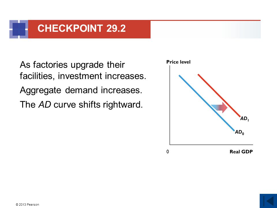 CHECKPOINT 29.2 As factories upgrade their facilities, investment increases. Aggregate demand increases. The AD curve shifts rightward.