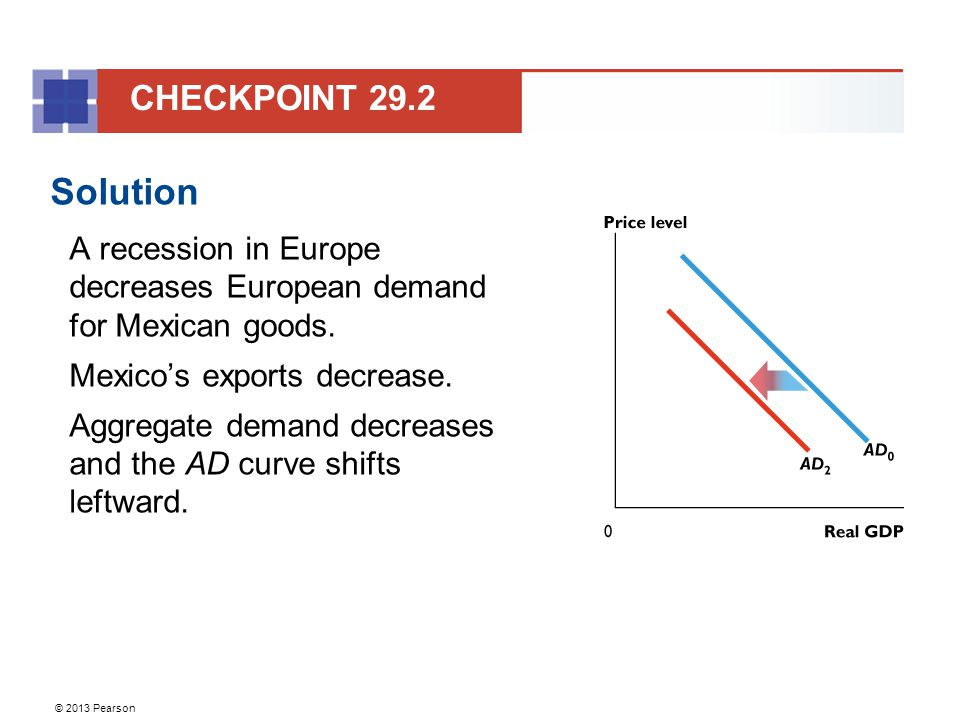 CHECKPOINT 29.2 Solution. A recession in Europe decreases European demand for Mexican goods. Mexico's exports decrease.