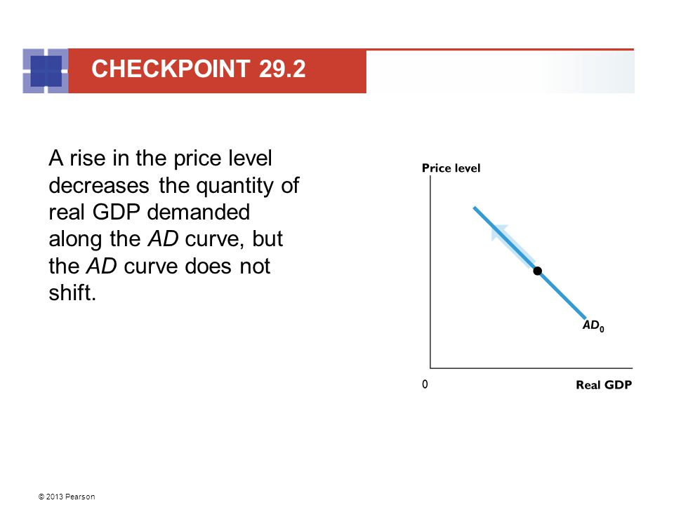 CHECKPOINT 29.2 A rise in the price level decreases the quantity of real GDP demanded along the AD curve, but the AD curve does not shift.
