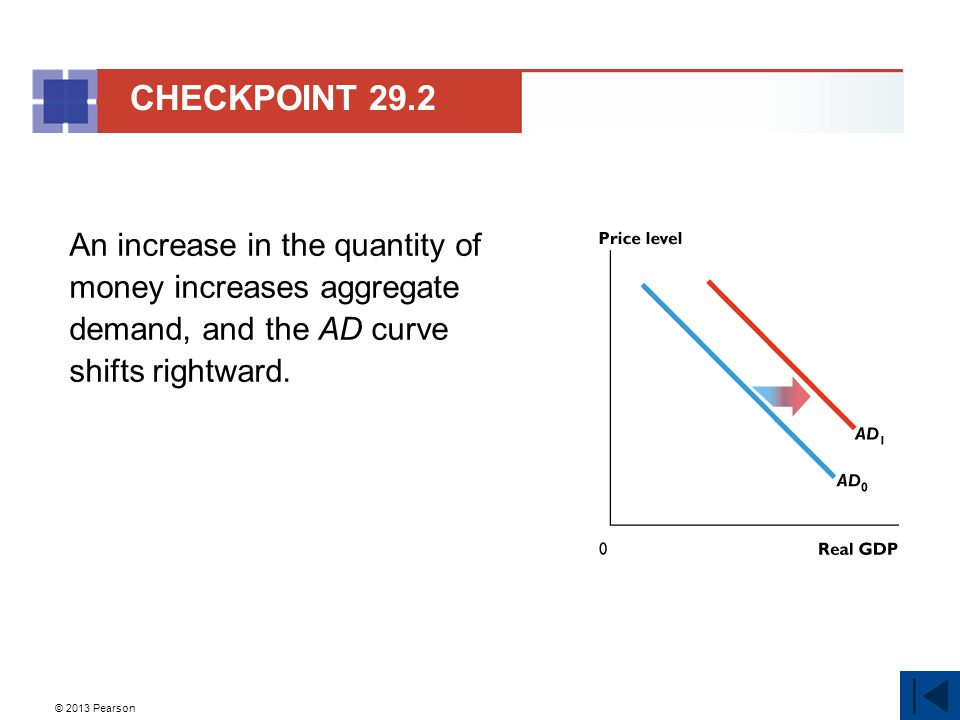 CHECKPOINT 29.2 An increase in the quantity of money increases aggregate demand, and the AD curve shifts rightward.
