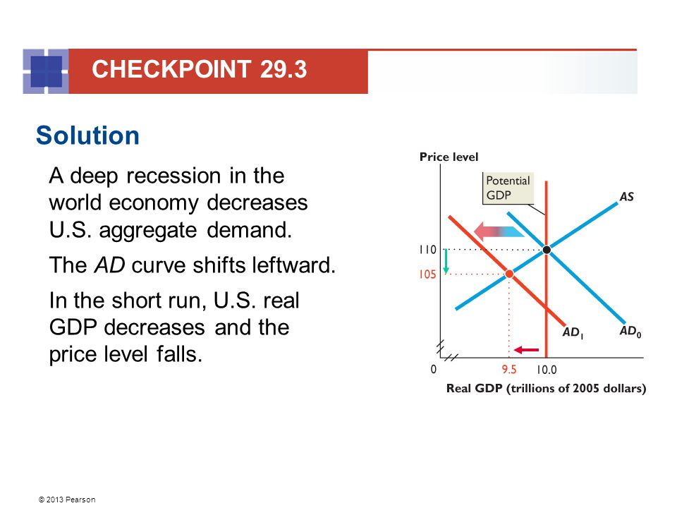CHECKPOINT 29.3 Solution. A deep recession in the world economy decreases U.S. aggregate demand. The AD curve shifts leftward.