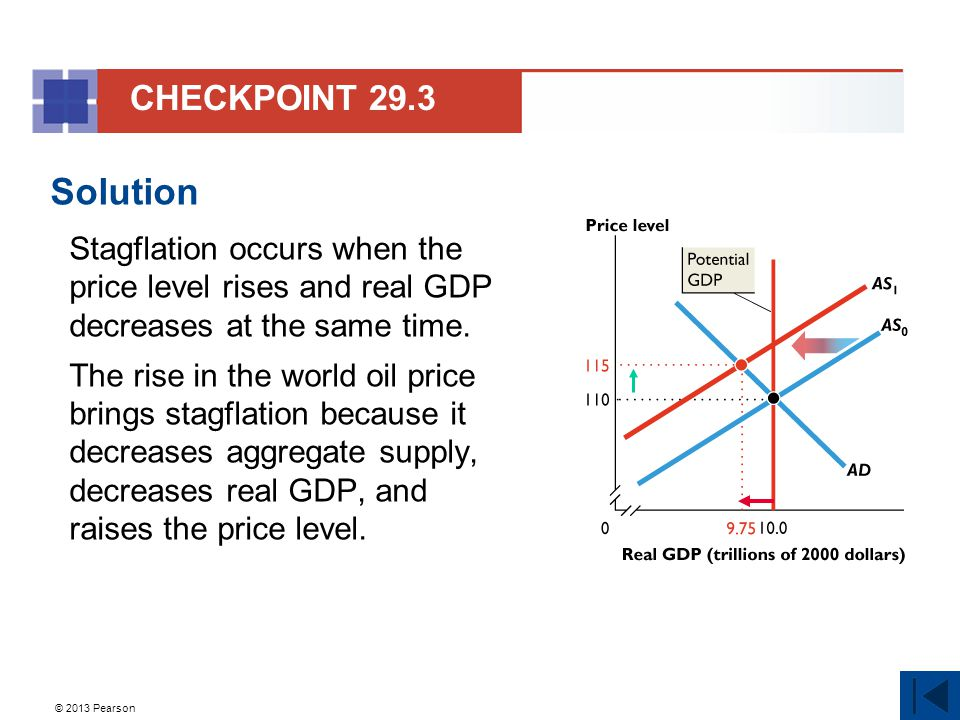 CHECKPOINT 29.3 Solution. Stagflation occurs when the price level rises and real GDP decreases at the same time.