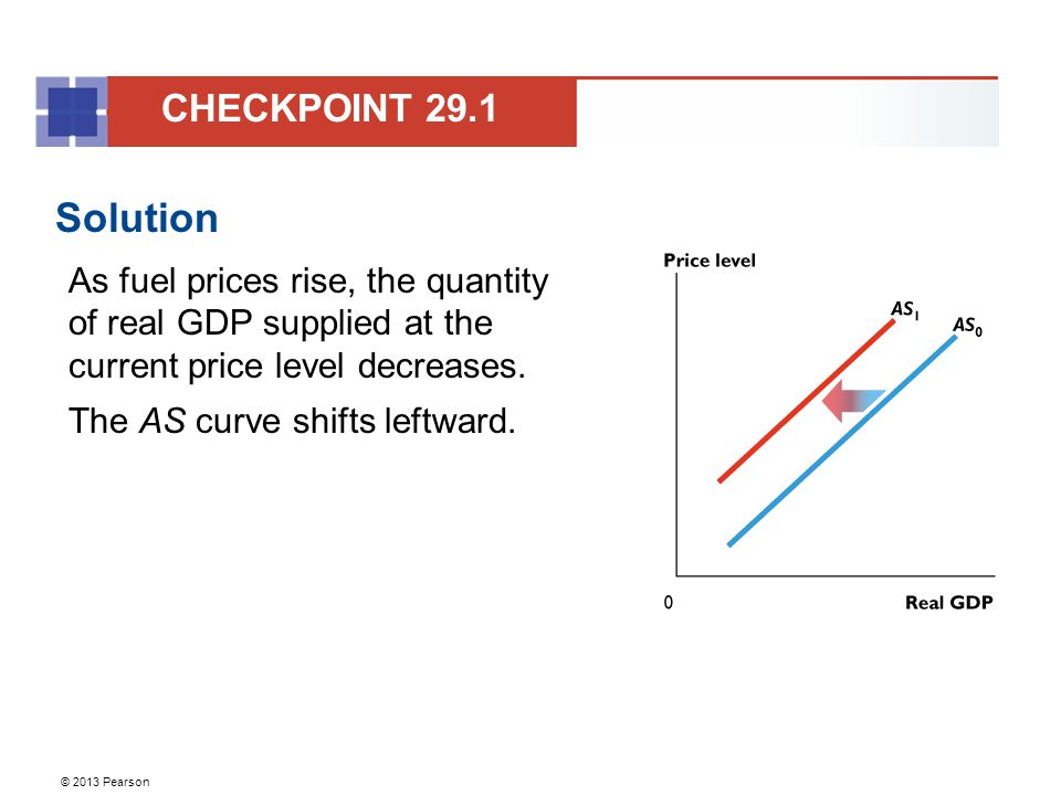 CHECKPOINT 29.1 Solution. As fuel prices rise, the quantity of real GDP supplied at the current price level decreases.