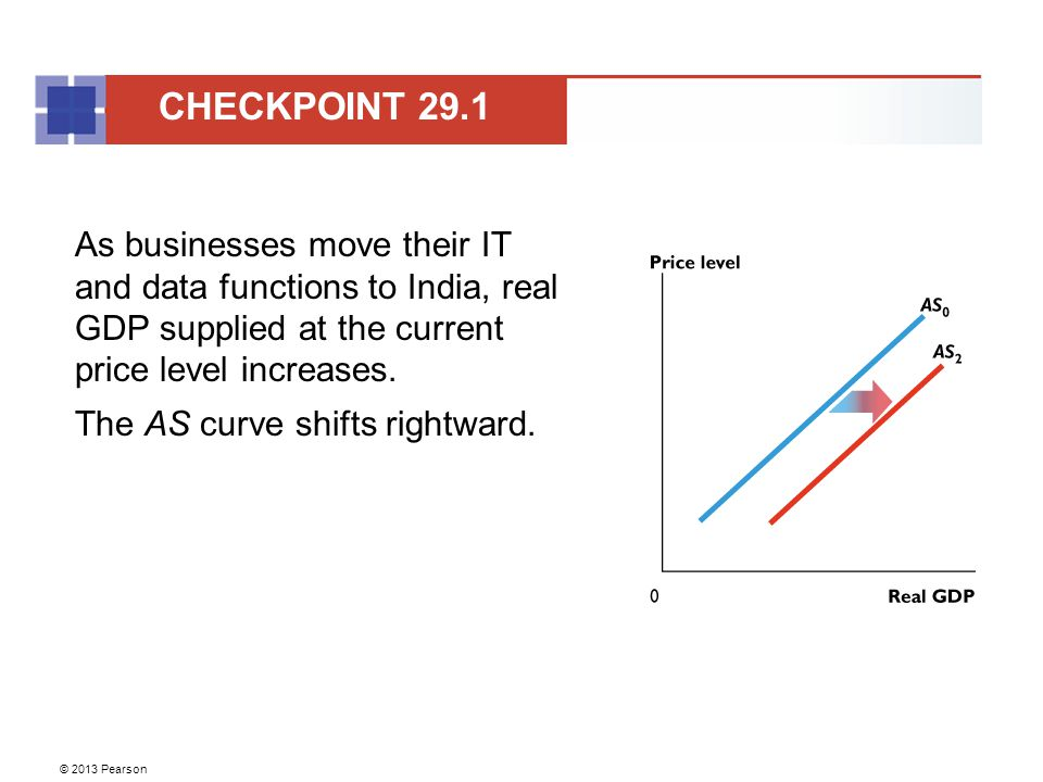 CHECKPOINT 29.1 As businesses move their IT and data functions to India, real GDP supplied at the current price level increases.