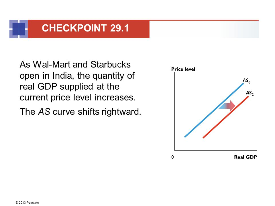 CHECKPOINT 29.1 As Wal-Mart and Starbucks open in India, the quantity of real GDP supplied at the current price level increases.