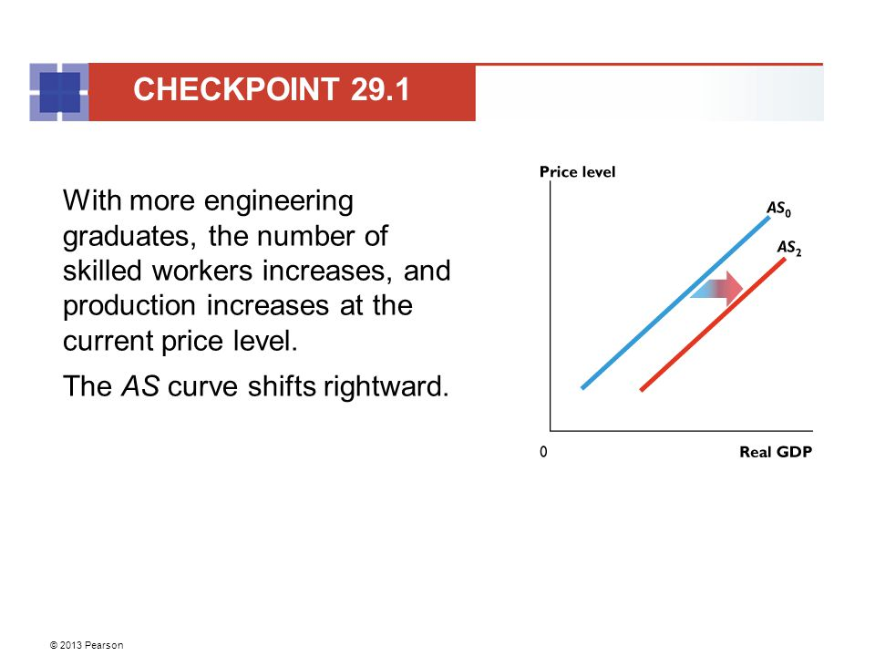 CHECKPOINT 29.1 With more engineering graduates, the number of skilled workers increases, and production increases at the current price level.
