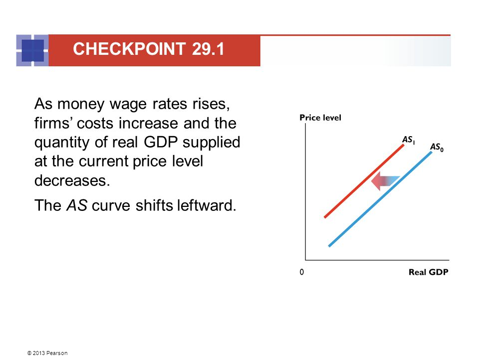 CHECKPOINT 29.1 As money wage rates rises, firms' costs increase and the quantity of real GDP supplied at the current price level decreases.