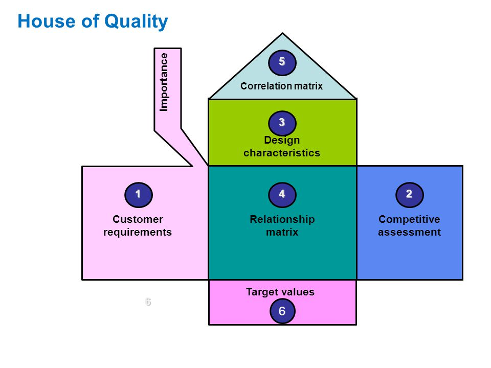 Design characteristics Customer requirements Competitive assessment