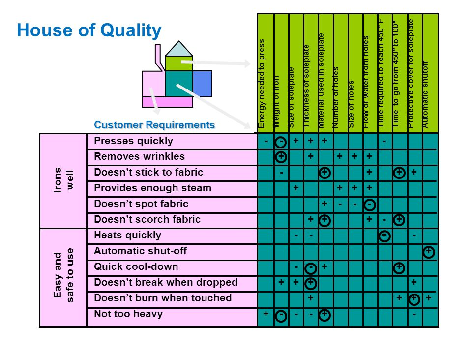 House of Quality Customer Requirements Presses quickly - - + + + -
