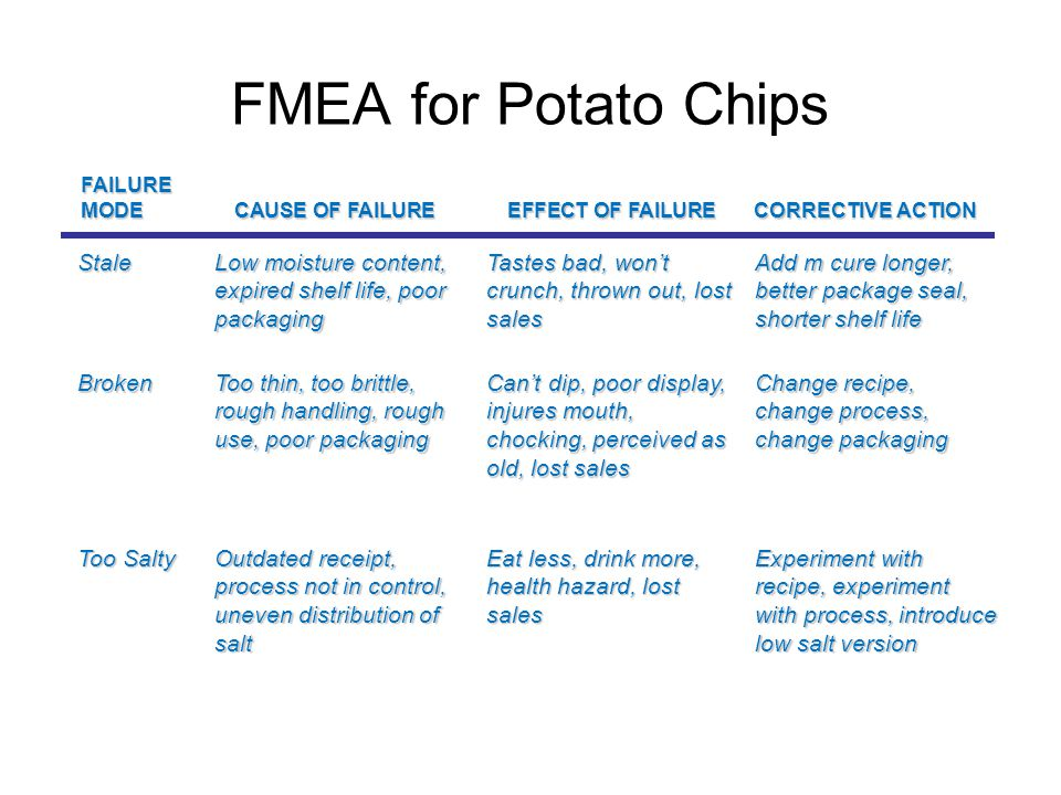 FMEA for Potato Chips Stale